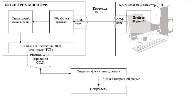 Схема работы ШТРИХ-МИНИ-02Ф с ОФД