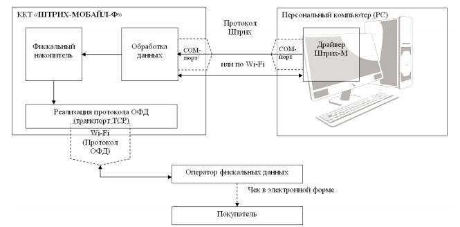 Схема работы Штрих-Мобайл Ф с ОФД
