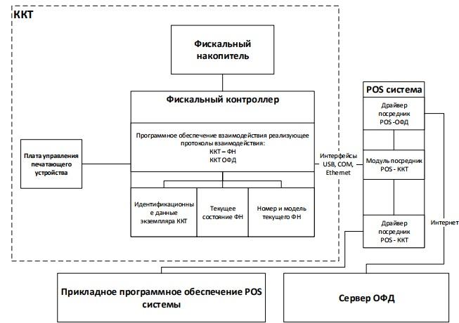 Логическая схема построения ККТ СПАРК-115-Ф