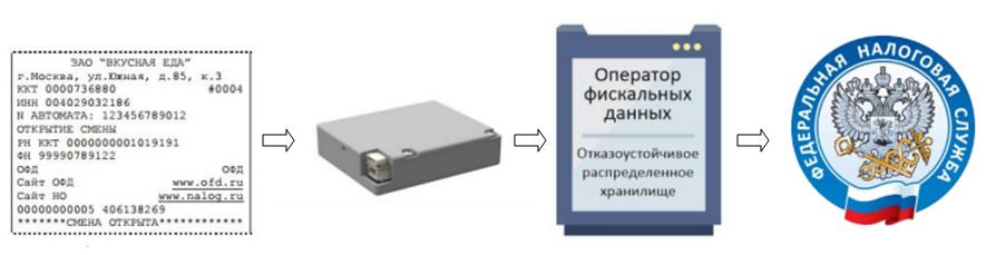 PAYONLINE-01-ФА, схема хранения и передачи данных
