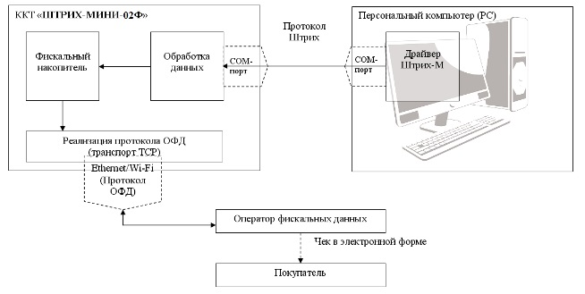 Схема работы РР-04Ф с ОФД