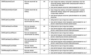 ЧекВей77-Ф, таблица 2, сменные счетчики