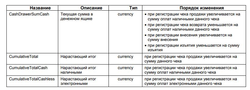 ЧекВей77-Ф, таблица, глобальные счетчики