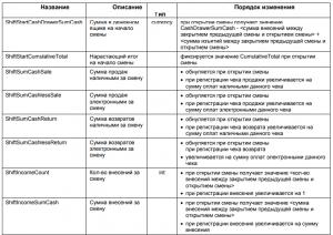 ЧекВей77-Ф, таблица 1, сменные счетчики
